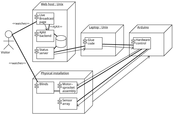 (A UML diagram used for the discussion)